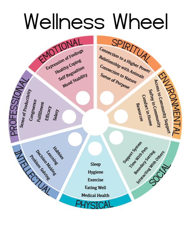 Prioritizing Wellness Wheel image