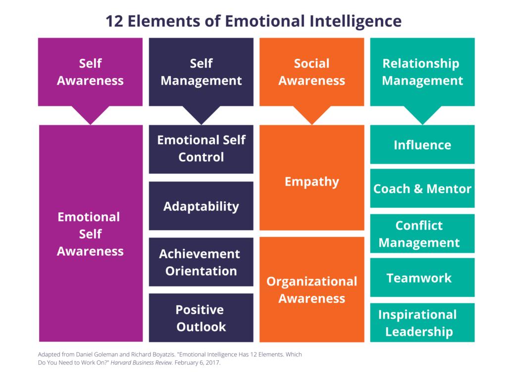 Strengthen your emotional intelligence 12 elements of EI